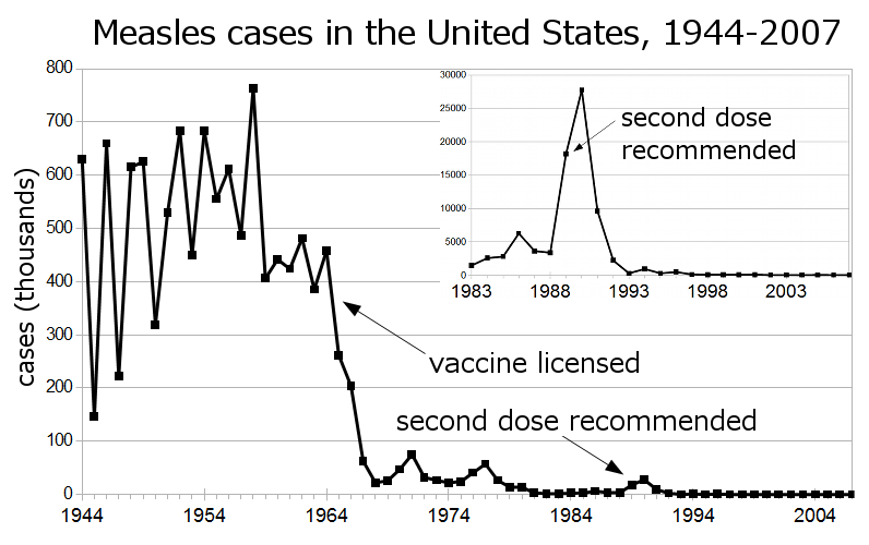 measles cases since 1944 demonstrating the benefits or vaccination